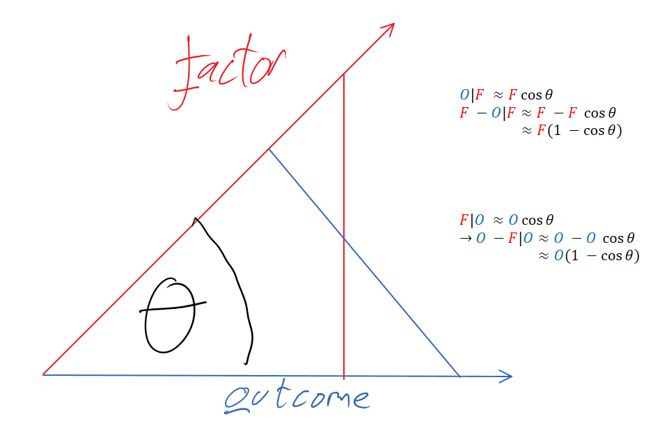 factoroutcome