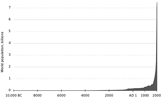 1000px-Population_curve.svg